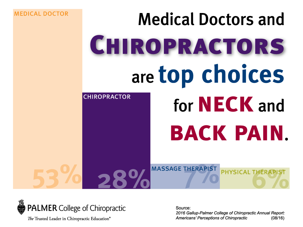 gallup top choices for neck and back pain